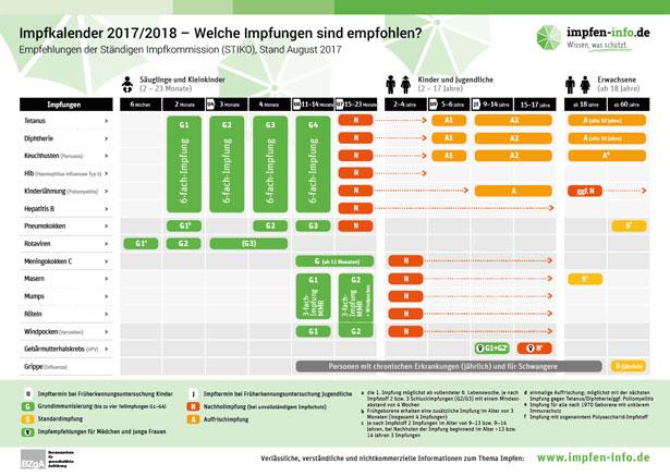 Impfkalender 2017-2018